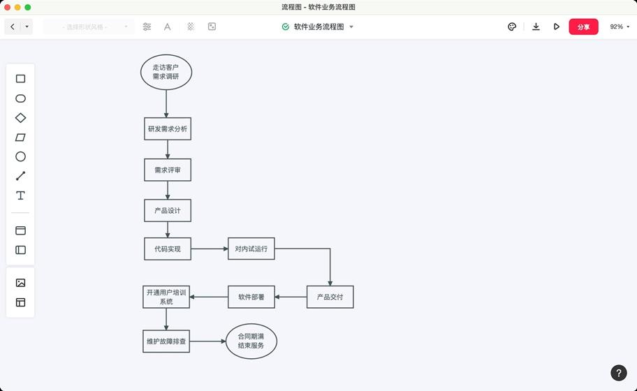 业务流程图6个图例