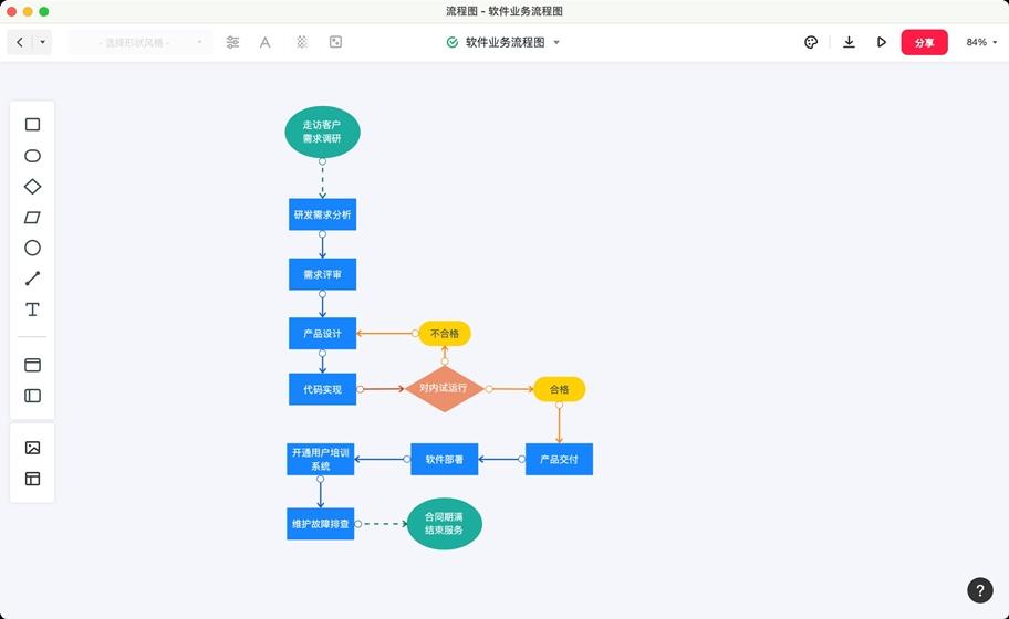 业务流程图工具