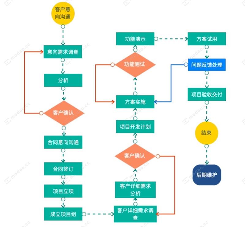 软件流程图