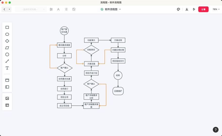 软件工程流程图